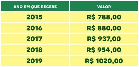 qual o reajuste para as domesticas em 2016 de quanto foi o reajuste salarial de 2016 sal 225 rio m 237 nimo