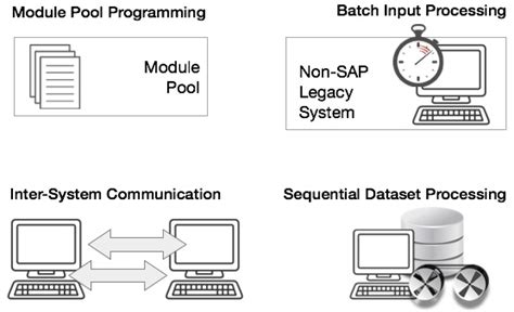 tutorialspoint sap abap sap programming language abap