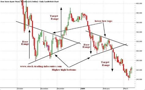 triangle pattern in trading symmetrical triangle