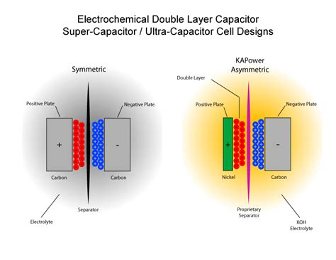 supercapacitors wiki supercapacitors vs capacitors 28 images file supercapacitors vs batteries chart png