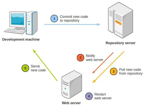 repository pattern web services automatic repository and web server synchronization on