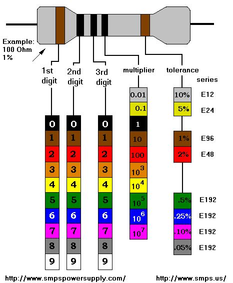 resistor color chart resistor color chart and calculator