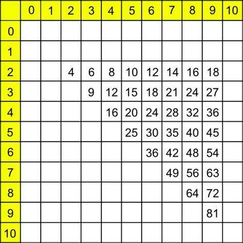 application table de multiplication tables de multiplication simplifi 233 es apprendre les