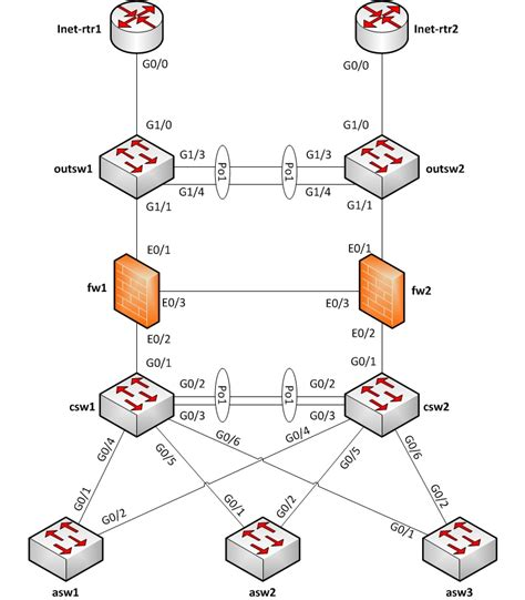 image gallery logical network drawing