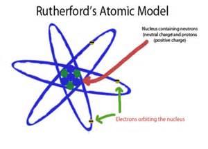 Ernest Rutherford Proton Rutherford P E R I O D I C A L