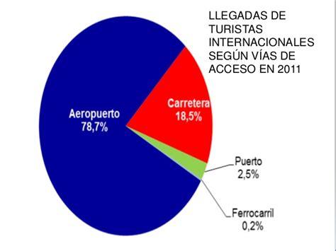 el significado de layout en español tema 16 el turismo en espa 209 a y su significado geogr 193 fico