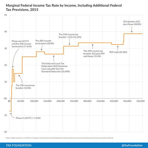 Credit Limit Calculation Formula There Are More Marginal Income Tax Rates Than Advertised Tax Foundation
