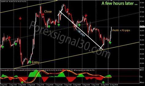 forex trading signals tutorial forex trading segnali tutorial