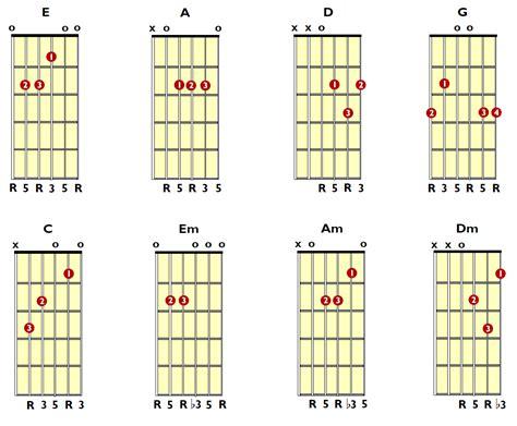 tutorial untuk beginner guitar easy beginner guitar tabs