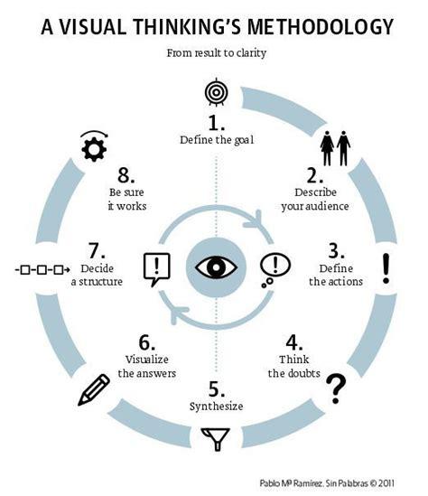 visual thinking danroam a visual thinking methodology by infografia via flickr