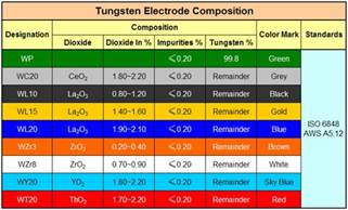 tungsten color code tungsten electrode color chart car interior design