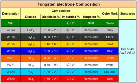 tungsten color code 7 best images of tig tungsten color chart tig welding