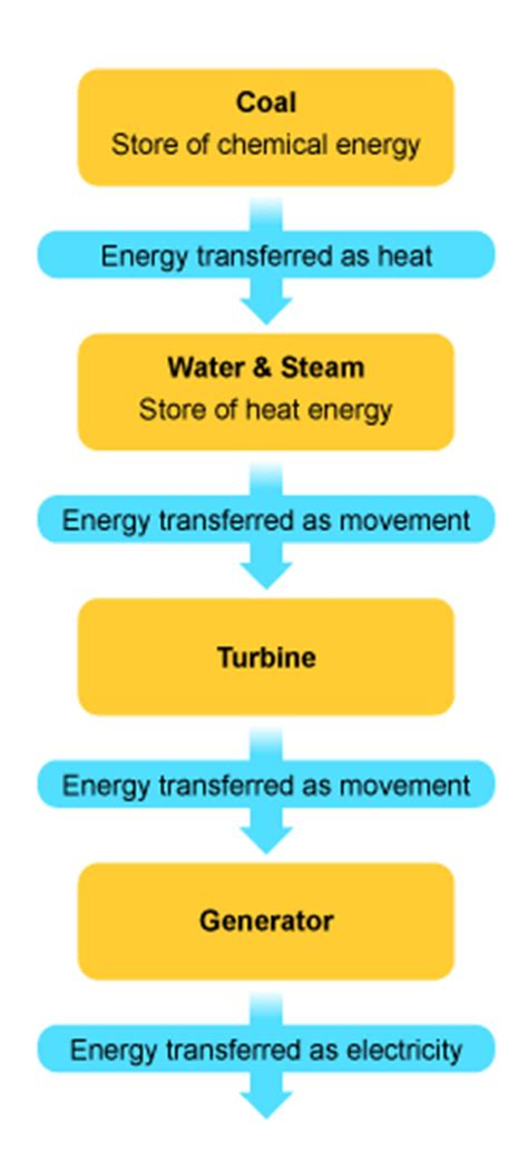 Chemical energy stored in coal this energy is transferred as heat and