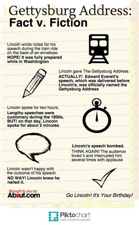 25 best ideas about gettysburg address on 1000 images about slavery civil war on