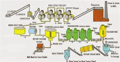 the millionaire factory a complete system for becoming insanely rich books process flow sheets sugar from sugar production