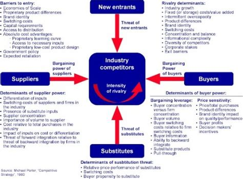 pattern bargaining definition michael porter s 5 forces model business fundas