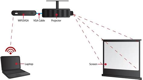 Wifi Vga Projector wireless vga adapter with audio vga ip 1280x1024 720p startech united kingdom