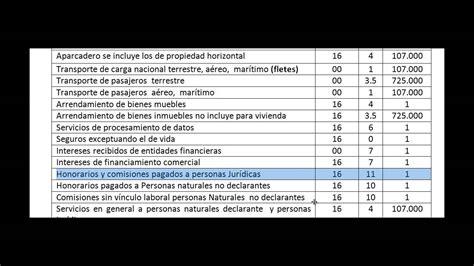 tabla de retencion en la fuente asalariados 2016 en colombia tabla rete fuente 2016 tabla rete fuente 2016 retencion en