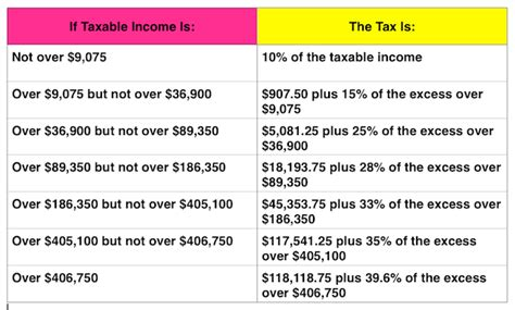 federal tax brackets 2014 2014 2015 tax tables search results calendar 2015