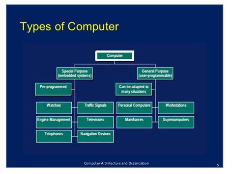 Computer Organization And Architecture 10ed ntroduction to computer architecture and organization