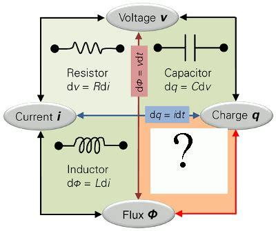 resistor capacitor memristor what is memrister sohail ansari