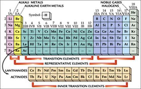 nomi gruppi tavola periodica la tavola periodica degli elementi quando musica e