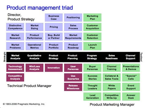 Best Mba Schools For Product Management by Successful Product Management Triads Product Management