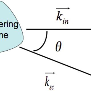 scattering of light definition definition of scattering vector q and geometry of our