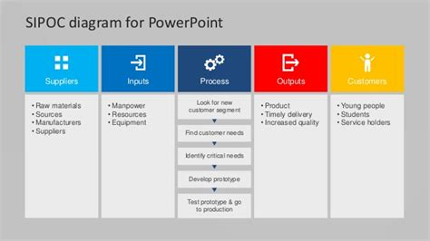 sipoc powerpoint template slidemodel flat sipoc powerpoint diagram