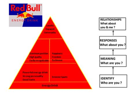 energy drink definition bull vs burn comparative brand audit pop pod