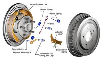 Drum Brake System Definition Quality Brake Hardware