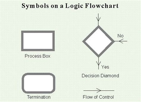 logic flow charts logic flowchart 28 images logic flow chart cablestream