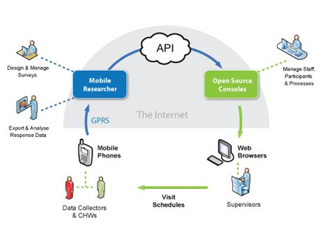 programming with yii2 building a restful api fintech means blockchain is there anything else