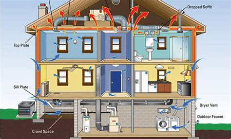 Syncb Home Design Hvac Account Syncb Home Design Hvac Account 28 Images Jon Wittwer