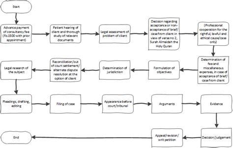 litigation flowchart litigation process flowchart create a flowchart