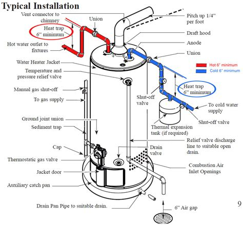 water heater recirculation pump noise heat traps pipe and valve types sunpump