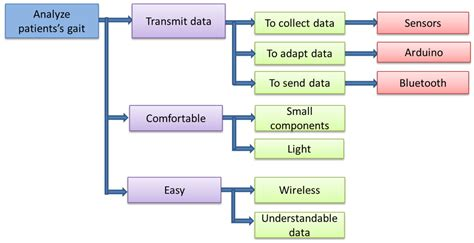 design of home automation network based on cc2530 design of home automation network based on cc2530 100