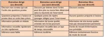 Grille D Entretien Semi Directif Exemple by L Entretien Semi Directif 224 La Fronti 232 Re De La Sant 233