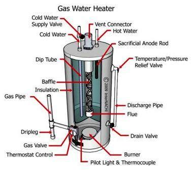Water Heater Plumbing Diagram by Rooter Now Best Local Gas Water Heater Repair Service In