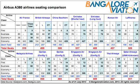 100 Floors Hd Level 74 by Analysis Which Airlines Will Fly Their A380s To India