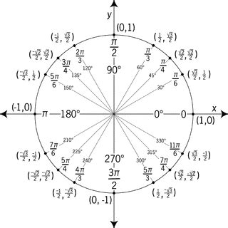 unit circle labeled  special angles  values clipart