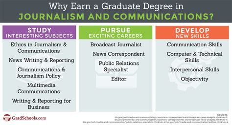 Journalism Degree by Journalism Graduate Programs Journalism Degree