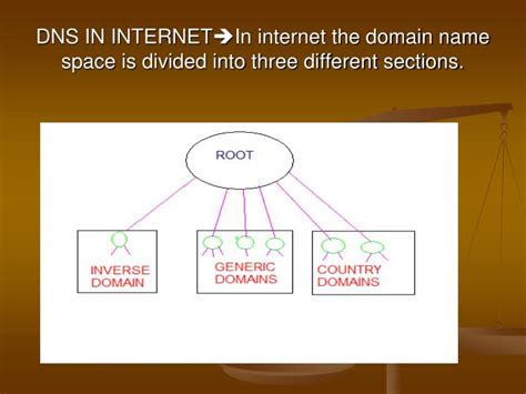 different sections ppt seminar on ddns dynamic domain name service