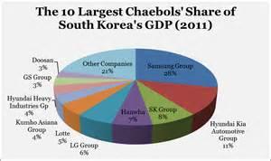 los coreanos que no amaban samsung