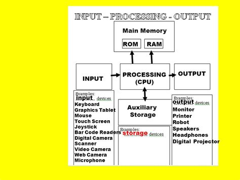 what is the ram inputer input processing output ppt