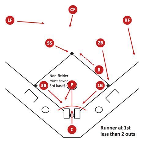 baseball bunt coverage diagrams baseball free engine