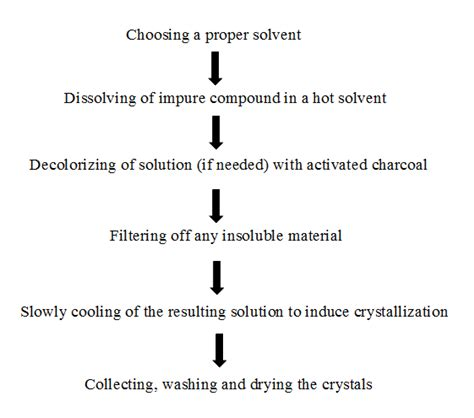 recrystallization of drugs effect on dissolution rate