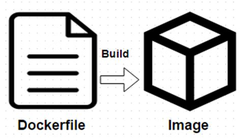 tutorial dockerfile dockerfile tutorial building docker images for containers