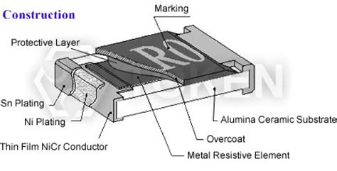 surface mount resistor composition chip current detecting resistor thick cs token components