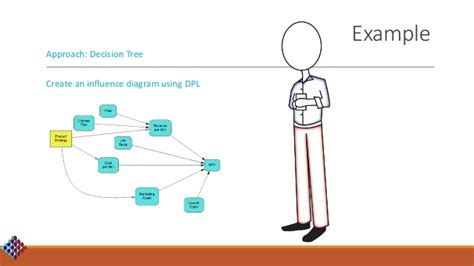 influence diagram exle beyond excel into real decision modeling and analysis